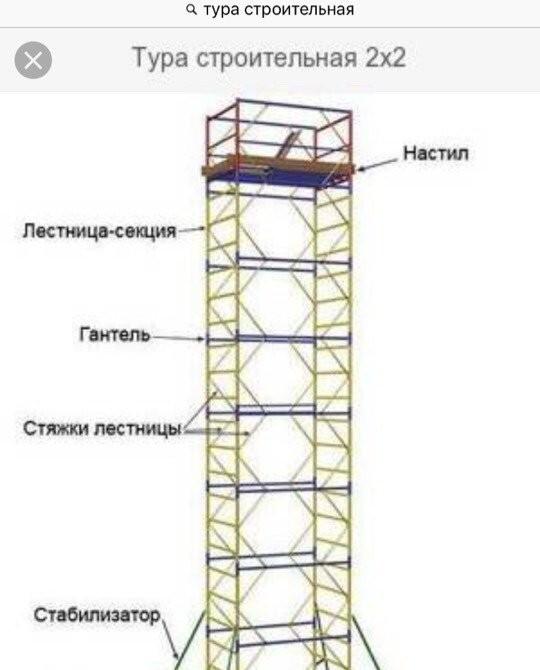 Строительные леса/аренда - Кемерово